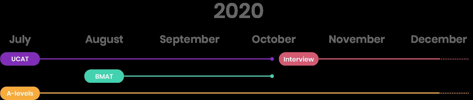 BMAT Timeline